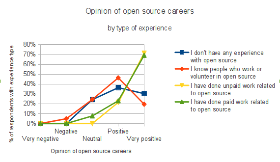 Graph showing opinion of open source careers by percentage of respondents with a particular experience type