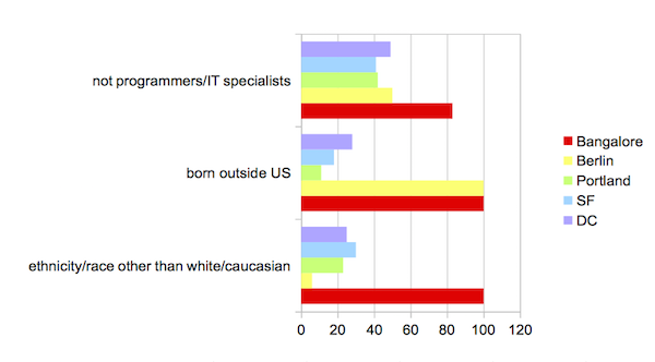 a bar chart displaying the diversity statistics mentioned above